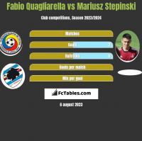 Fabio Quagliarella vs Mariusz Stępiński h2h player stats