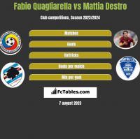 Fabio Quagliarella vs Mattia Destro h2h player stats