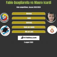 Fabio Quagliarella vs Mauro Icardi h2h player stats