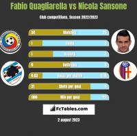 Fabio Quagliarella vs Nicola Sansone h2h player stats