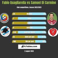 Fabio Quagliarella vs Samuel Di Carmine h2h player stats