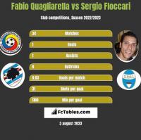 Fabio Quagliarella vs Sergio Floccari h2h player stats