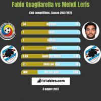 Fabio Quagliarella vs Mehdi Leris h2h player stats