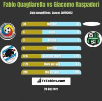 Fabio Quagliarella vs Giacomo Raspadori h2h player stats
