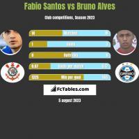 Fabio Santos vs Bruno Alves h2h player stats