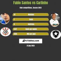 Fabio Santos vs Carlinho h2h player stats