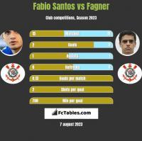 Fabio Santos vs Fagner h2h player stats