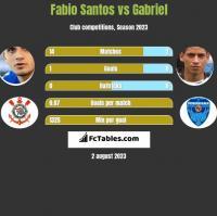 Fabio Santos vs Gabriel h2h player stats