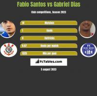 Fabio Santos vs Gabriel Dias h2h player stats