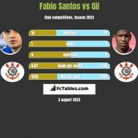 Fabio Santos vs Gil h2h player stats