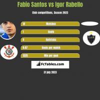 Fabio Santos vs Igor Rabello h2h player stats