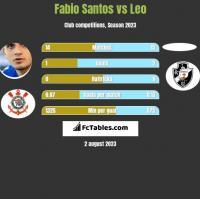 Fabio Santos vs Leo h2h player stats