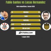 Fabio Santos vs Lucas Hernandez h2h player stats