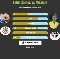 Fabio Santos vs Miranda h2h player stats