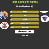 Fabio Santos vs Nathan h2h player stats