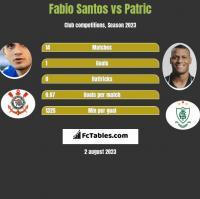 Fabio Santos vs Patric h2h player stats