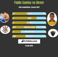 Fabio Santos vs Rever h2h player stats