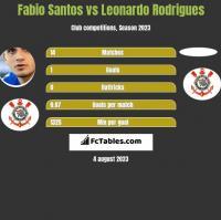 Fabio Santos vs Leonardo Rodrigues h2h player stats