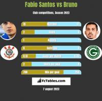 Fabio Santos vs Bruno h2h player stats