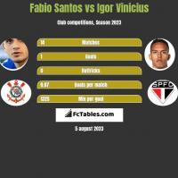 Fabio Santos vs Igor Vinicius h2h player stats