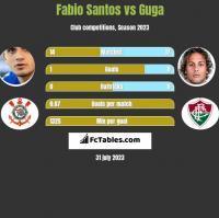Fabio Santos vs Guga h2h player stats