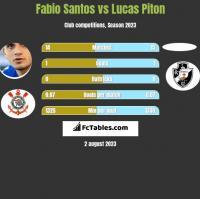Fabio Santos vs Lucas Piton h2h player stats
