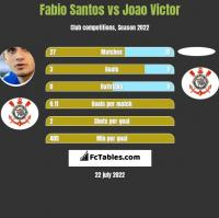 Fabio Santos vs Joao Victor h2h player stats