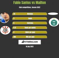Fabio Santos vs Mailton h2h player stats