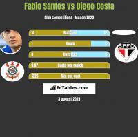 Fabio Santos vs Diego Costa h2h player stats