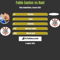 Fabio Santos vs Raul h2h player stats