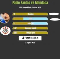 Fabio Santos vs Mandaca h2h player stats