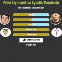 Fabio Szymonek vs Agustin Marchesin h2h player stats