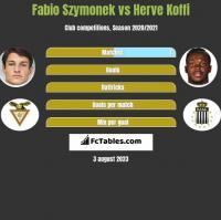 Fabio Szymonek vs Herve Koffi h2h player stats