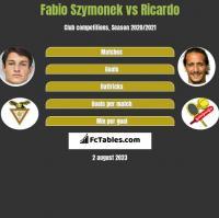 Fabio Szymonek vs Ricardo h2h player stats