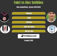 Fabri vs Alex Smithies h2h player stats