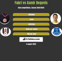 Fabri vs Asmir Begovic h2h player stats