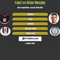 Fabri vs Brian Murphy h2h player stats