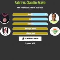 Fabri vs Claudio Bravo h2h player stats
