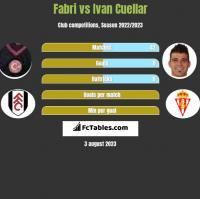 Fabri vs Ivan Cuellar h2h player stats