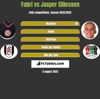 Fabri vs Jasper Cillessen h2h player stats