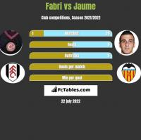 Fabri vs Jaume h2h player stats