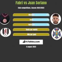 Fabri vs Juan Soriano h2h player stats