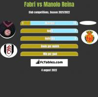 Fabri vs Manolo Reina h2h player stats