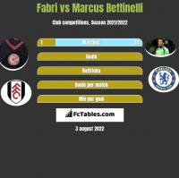 Fabri vs Marcus Bettinelli h2h player stats