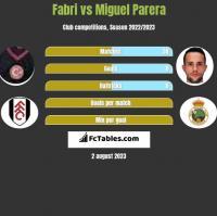 Fabri vs Miguel Parera h2h player stats