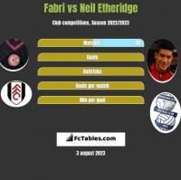 Fabri vs Neil Etheridge h2h player stats