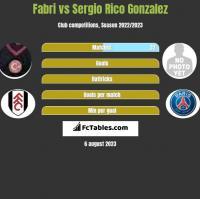 Fabri vs Sergio Rico Gonzalez h2h player stats