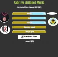 Fabri vs Arijanet Muric h2h player stats