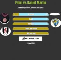 Fabri vs Daniel Martin h2h player stats