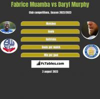 Fabrice Muamba vs Daryl Murphy h2h player stats
